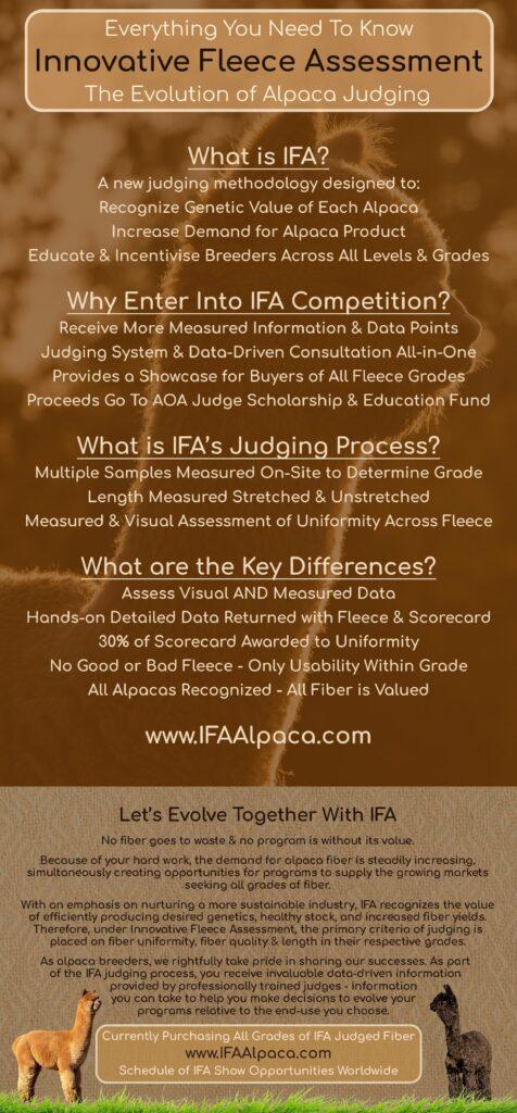 IFA Innovative Fleece Assessment The Evolution of Alpaca Judging Infographic
